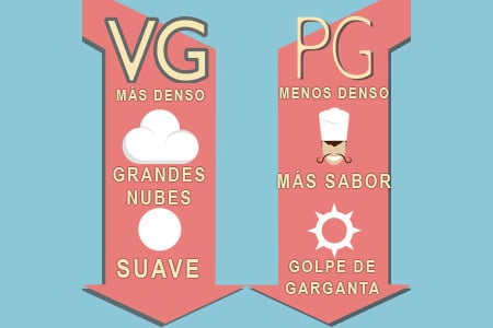 PG/VG de tus e-líquidos