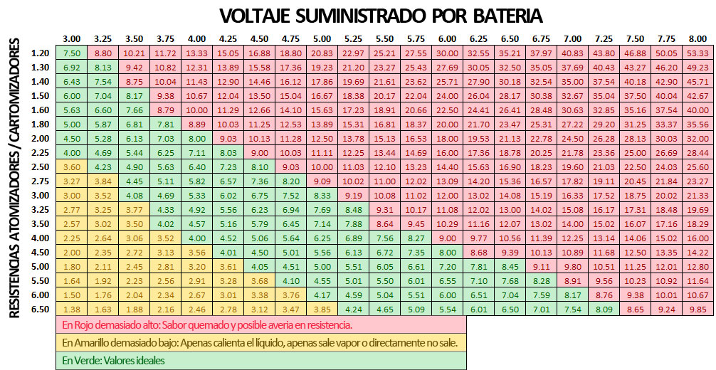 Tabla de Ohms y voltajes
